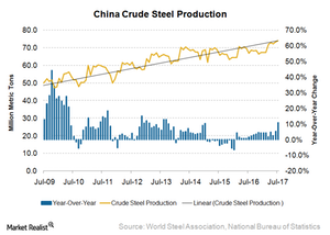 uploads/2017/08/China-steel-production-1.png