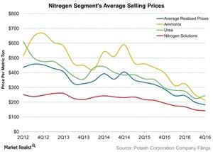 uploads///Nitrogen Segments Average Selling Prices