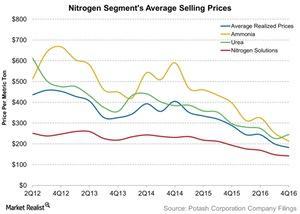 uploads/2017/01/Nitrogen-Segments-Average-Selling-Prices-2017-01-26-1.jpg