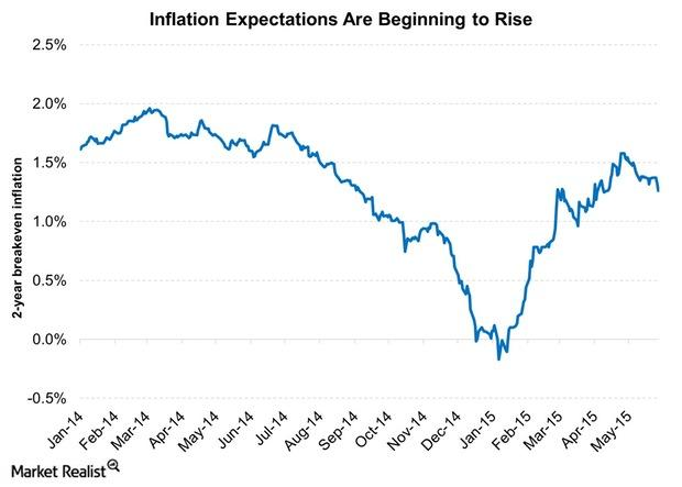 uploads///Inflation Expectations Are Beginning to Rise