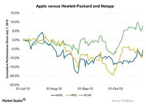 uploads/2015/10/Apple-versus-Hewlett-Packard-and-Netapp-2015-10-291.jpg
