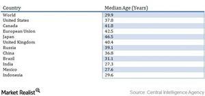 uploads/2016/01/median-age-stats-cia1.jpg