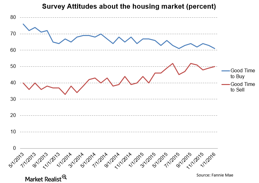 uploads///Fannie Mae Attitudes about housing good time to buy