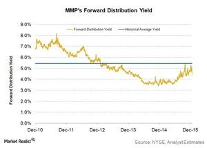 uploads/2015/12/mmps-forward-distribution-yield1.jpg
