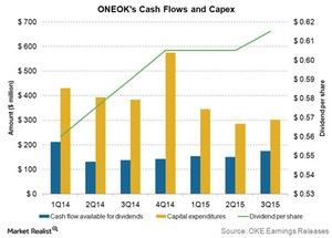 uploads///ONEOKs cash flows and capex
