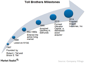 uploads/2015/09/Chart-1-milestones1.png