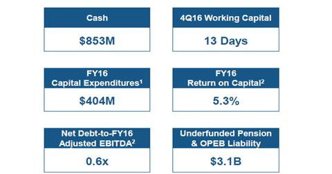 uploads///part  balance sheet