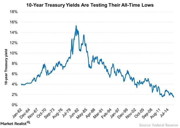 uploads/// Year Treasury Yields Are Testing Their All Time Lows
