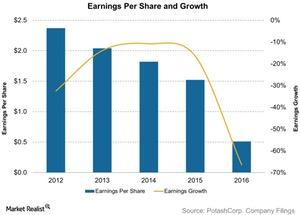 uploads/2017/03/Earnings-Per-Share-and-Growth-2017-03-30-1-1.jpg