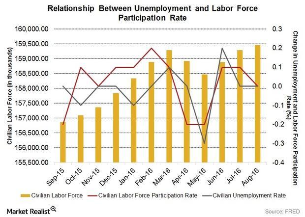 uploads///Labor Force Participation