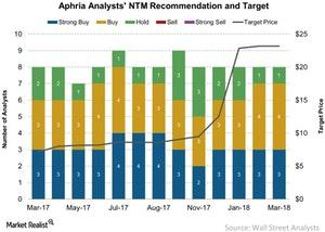 uploads///Aphria Analysts NTM Recommendation and Target