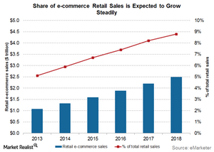 uploads/2016/05/ecommerce-growth.png