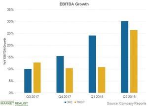 uploads///ebitda growth