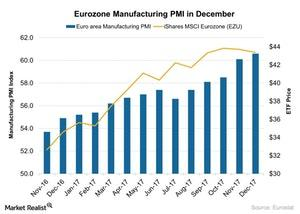 uploads///Eurozone Manufacturing PMI in December