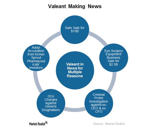 uploads///valeant current news