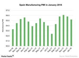 uploads///Spain Manufacturing PMI in January