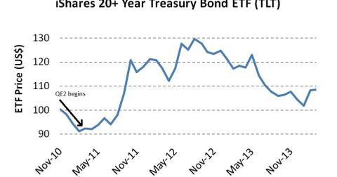 uploads/2014/03/iShares-20+-Year-Treasury-Bond-ETF-TLT.jpg