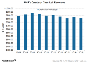 uploads/2016/07/UNP-Chemicals-1.png