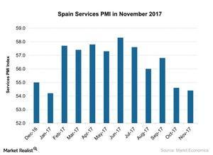 uploads///Spain Services PMI in November