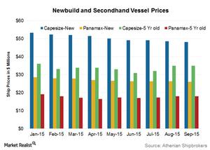uploads/2015/10/Vessel-prices1.png