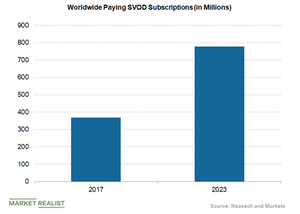 uploads/2019/04/worlwide-paying-SVOD-subscriptions-3-1.png