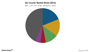 uploads/2015/09/FDX-EU-market-share1.png
