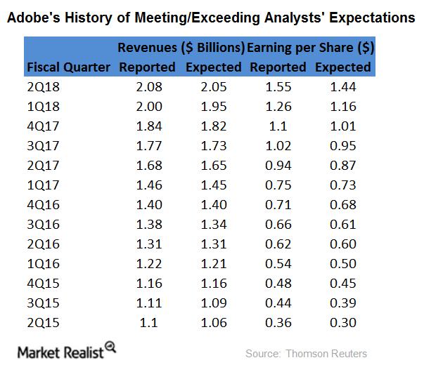 uploads///Adobe analysst expectations