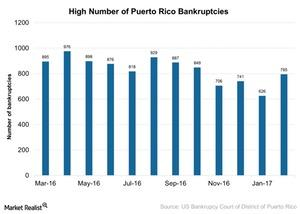 uploads/2017/05/High-number-of-Puerto-Rico-Bankruptcies-2017-05-05-1.jpg