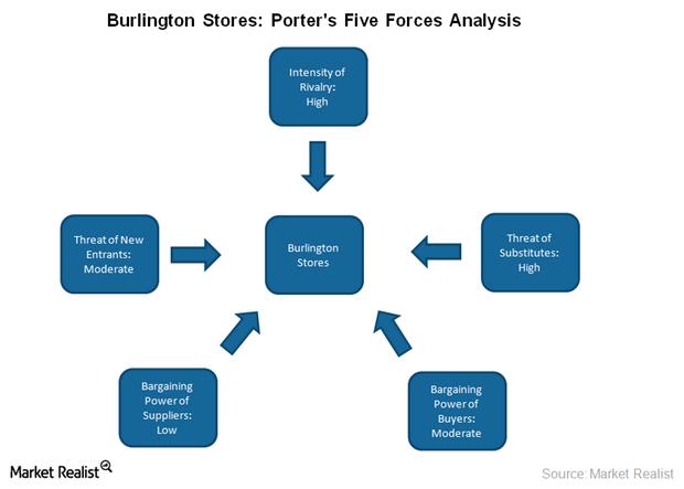 uploads///Porters five forces