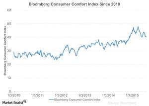 uploads///Bloomberg Consumer Comfort Index Since