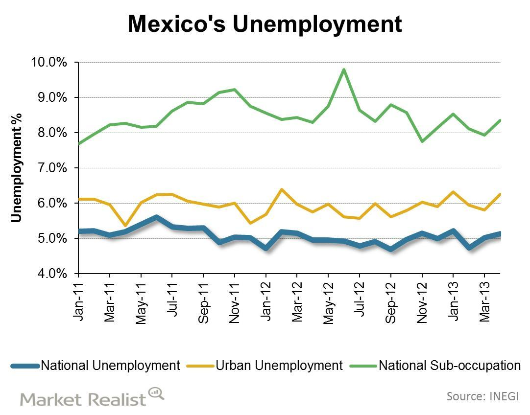 uploads///Mexicos Unemployment