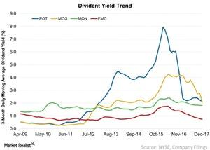 uploads///Divident Yield Trend