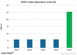uploads///Telecom ATTs Video Subscribers in the US