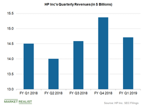 uploads/2019/02/HPs-quaterly-revenues-2.png