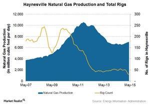 uploads/2015/06/Haynesville-Gas1.jpg