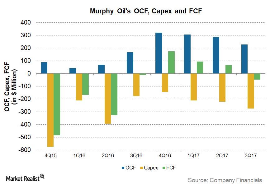 uploads///MUR FCF Trend