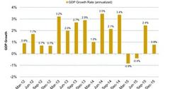uploads///Massive Transition Showing in Canadian GDP Growth