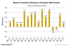 uploads/2016/04/Massive-Transition-Showing-in-Canadian-GDP-Growth-2016-04-261.jpg