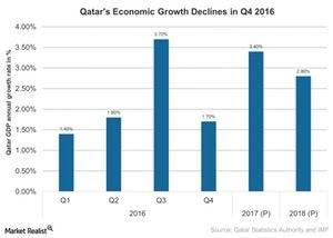 uploads///Qatars Economic Growth Declines in Q