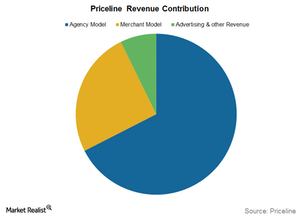 uploads/2015/11/revenue-contribution1.png