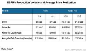 uploads///Volume and Price