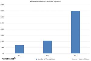 uploads///E Signature Growth