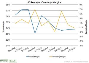 uploads/2018/10/JCP-Margins-1.png