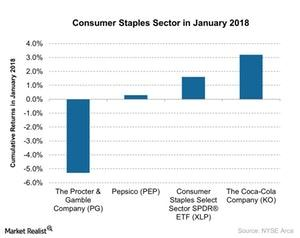 uploads/2018/02/Consumer-Staples-Sector-in-January-2018-2018-02-01-1.jpg