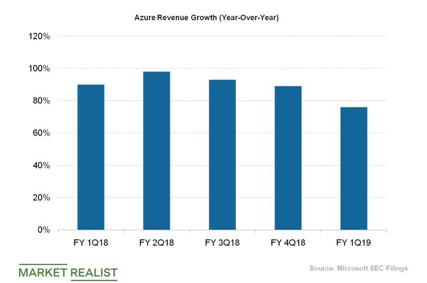 uploads///Microsoft Azure Revenue Growth
