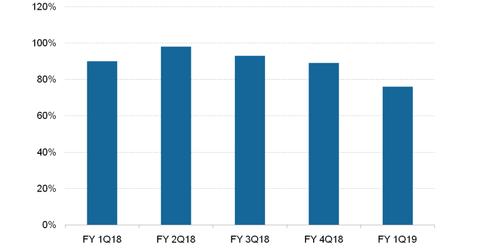 uploads/2018/11/Microsoft-Azure-Revenue-Growth-1.png