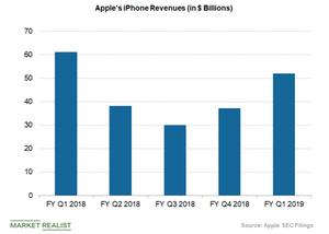 uploads///apple iPhone sales