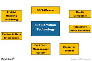 uploads/2016/06/ODFL-Technology-1.png