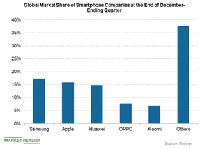 uploads/2019/05/global-smartphone-shipments-market-share-2-1.png