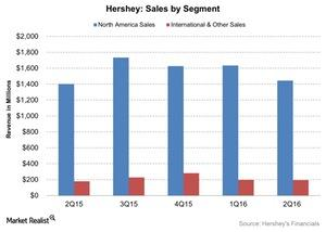 uploads/2016/08/Hershey-Sales-by-Segment-2016-08-01-1.jpg